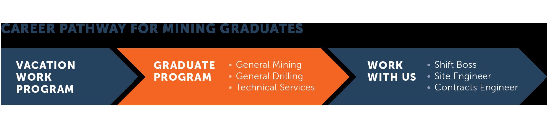 Graduate Program • Barminco R GradProgram 1 Diagram 1